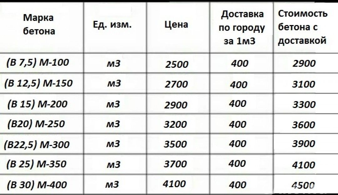 марка цемента м250
